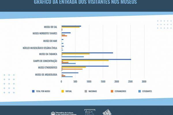 Número de visitantes nos Museus de Cabo Verde em 2020